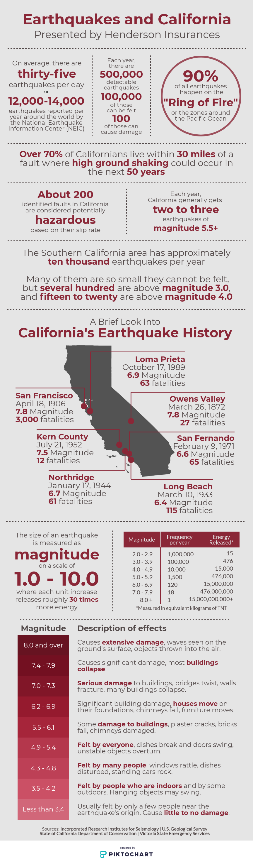Earthquakes and California